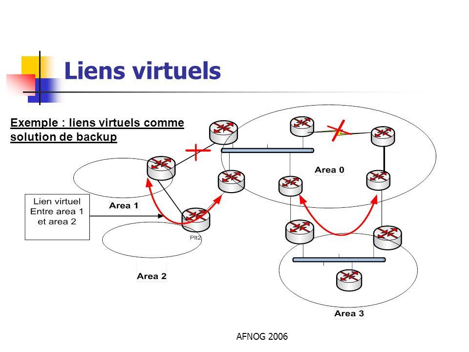AFNOG 2006 Liens virtuels Exemple : liens virtuels comme solution de backup