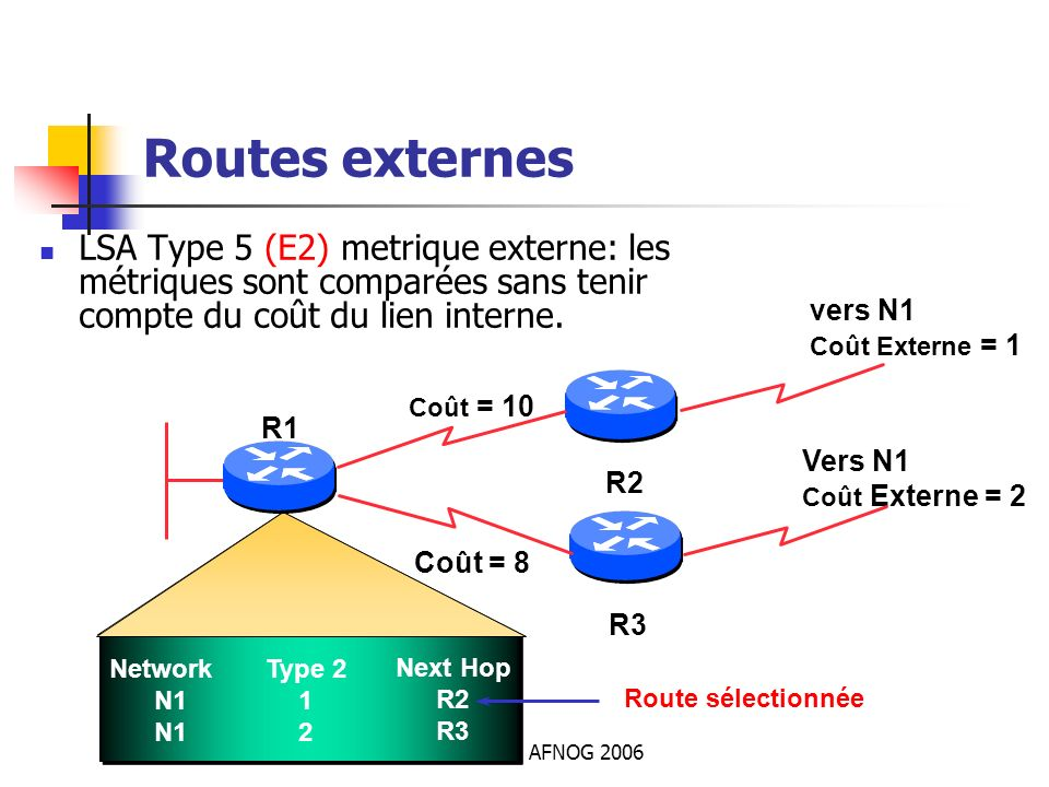 AFNOG 2006 Routes externes LSA Type 5 (E2) metrique externe: les métriques sont comparées sans tenir compte du coût du lien interne. Network N1 Type 2
