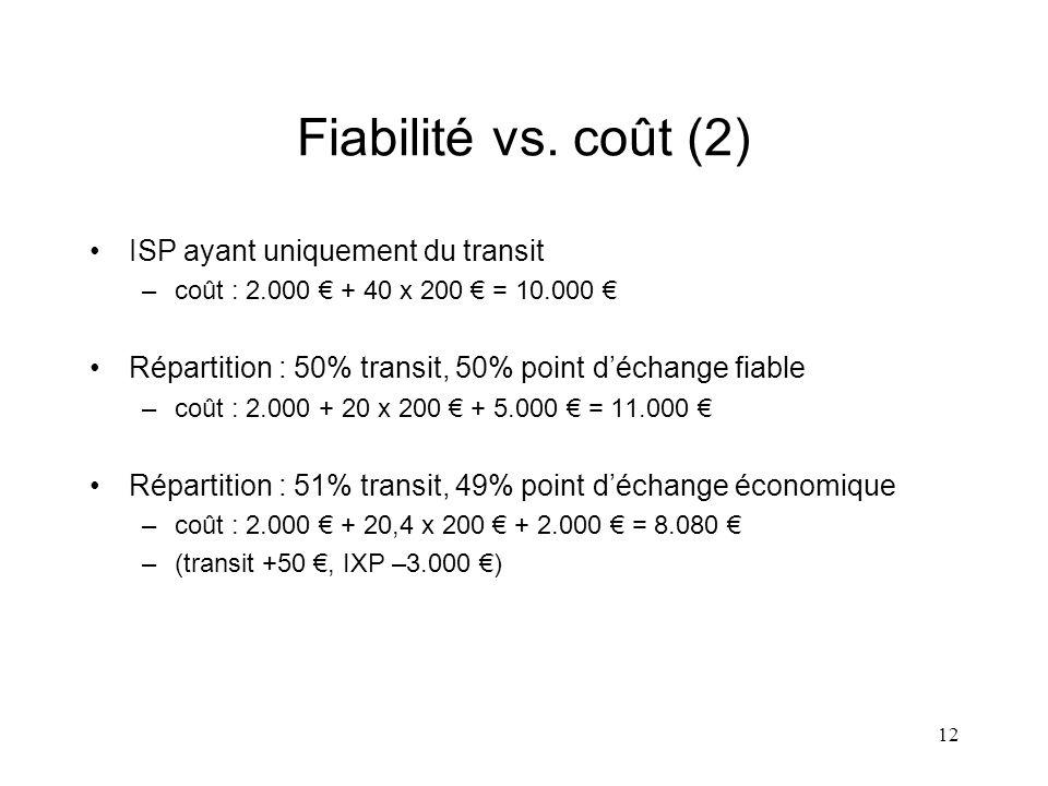 12 Fiabilité vs. coût (2) ISP ayant uniquement du transit –coût : 2.000 + 40 x 200 = 10.000 Répartition : 50% transit, 50% point déchange fiable –coût