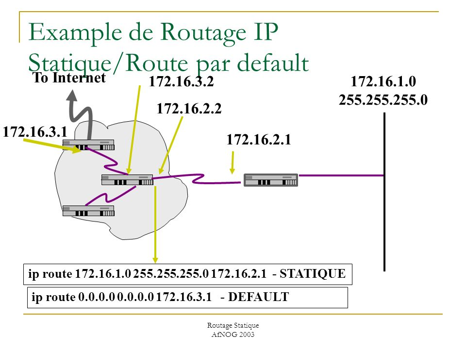 Routage Statique AfNOG 2003 Example de Routage IP Statique/Route par default 172.16.3.2 ip route 172.16.1.0 255.255.255.0 172.16.2.1 - STATIQUE 172.16