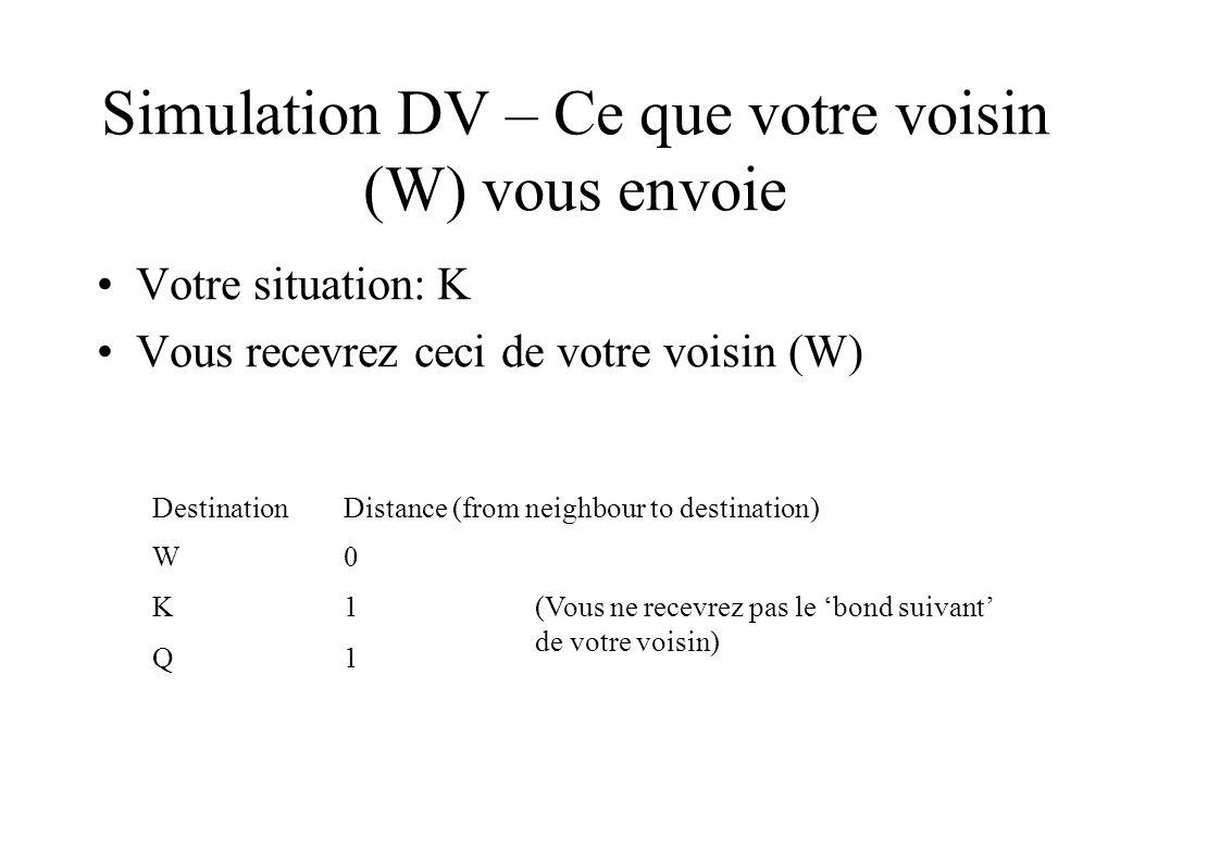Simulation DV – Ce que votre voisin (W) vous envoie Votre situation: K Vous recevrez ceci de votre voisin (W) DestinationDistance (from neighbour to destination) W0 K1 Q1 (Vous ne recevrez pas le bond suivant de votre voisin)