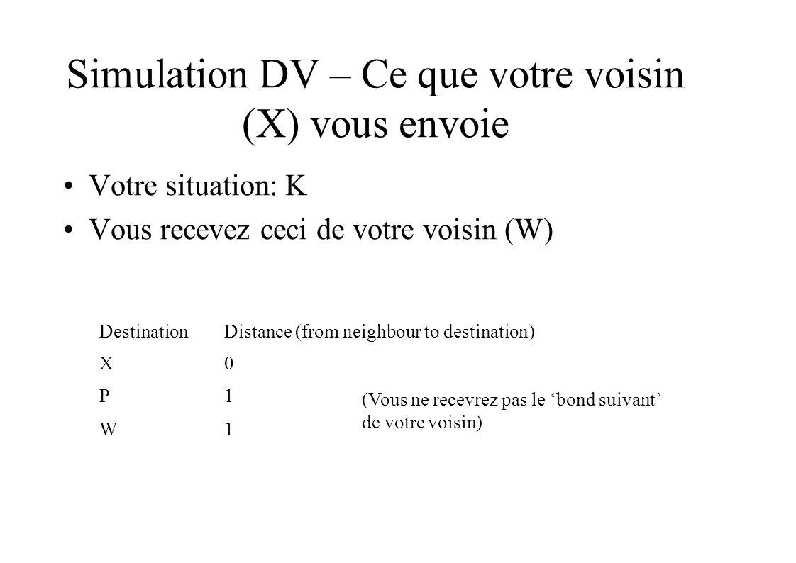 Simulation DV – Ce que votre voisin (X) vous envoie Votre situation: K Vous recevez ceci de votre voisin (W) Destination X0 P1 W1 Distance (from neighbour to destination) (Vous ne recevrez pas le bond suivant de votre voisin)
