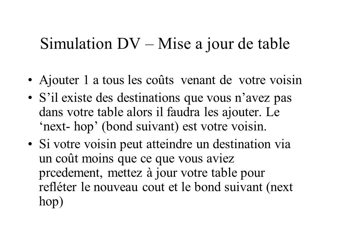 Simulation DV – Mise a jour de table Ajouter 1 a tous les coûts venant de votre voisin Sil existe des destinations que vous navez pas dans votre table alors il faudra les ajouter.