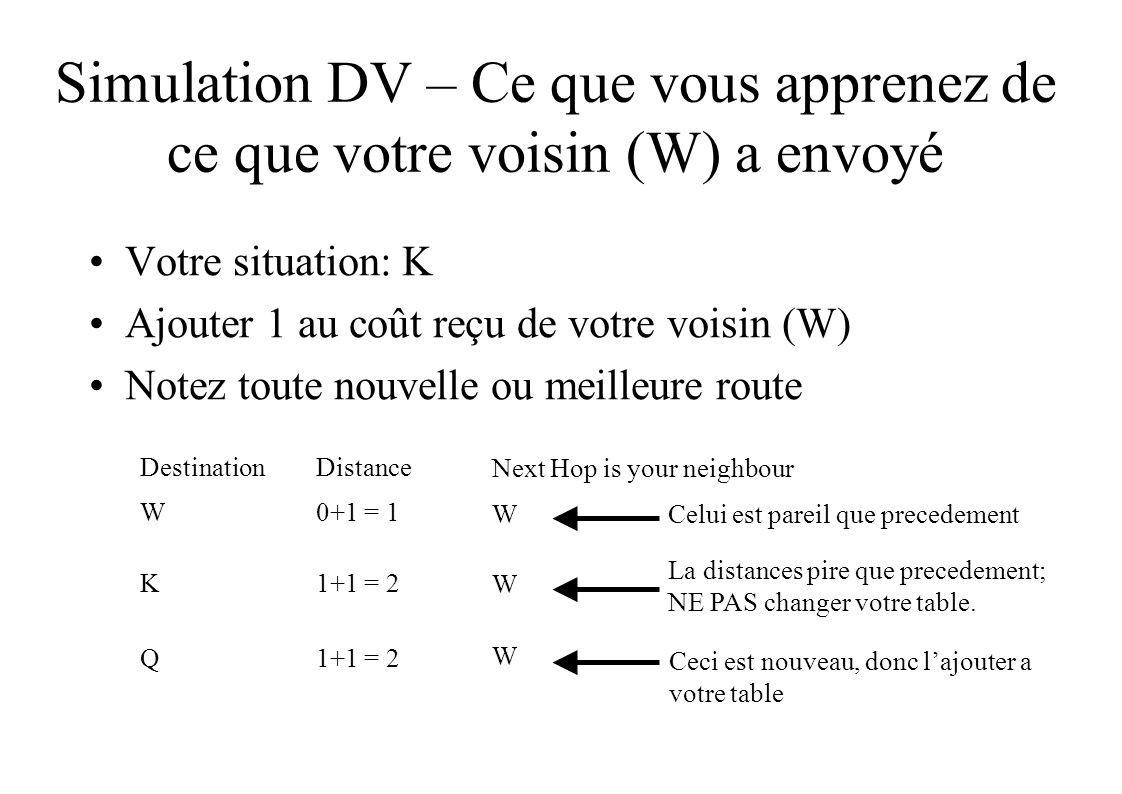 Simulation DV – Ce que vous apprenez de ce que votre voisin (W) a envoyé Votre situation: K Ajouter 1 au coût reçu de votre voisin (W) Notez toute nouvelle ou meilleure route DestinationDistance W0+1 = 1 K1+1 = 2 Q Next Hop is your neighbour W W W Ceci est nouveau, donc lajouter a votre table La distances pire que precedement; NE PAS changer votre table.