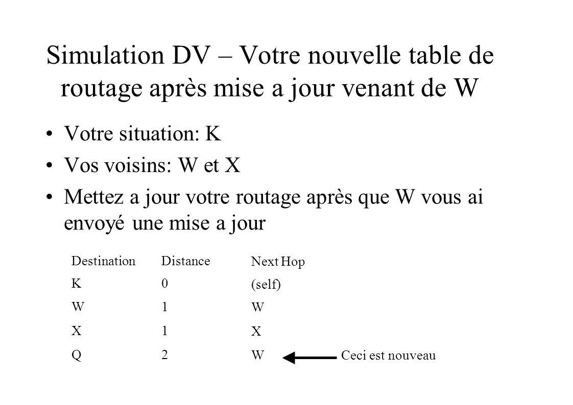 Simulation DV – Votre nouvelle table de routage après mise a jour venant de W Votre situation: K Vos voisins: W et X Mettez a jour votre routage après que W vous ai envoyé une mise a jour DestinationDistance Next Hop K0 (self) W1 W X1 X Q2 WCeci est nouveau