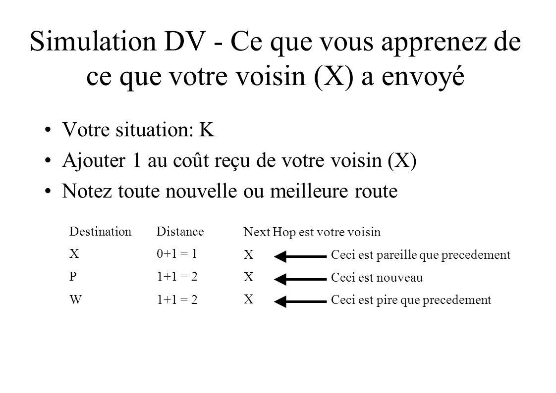 Simulation DV - Ce que vous apprenez de ce que votre voisin (X) a envoyé Votre situation: K Ajouter 1 au coût reçu de votre voisin (X) Notez toute nouvelle ou meilleure route DestinationDistance X0+1 = 1 P1+1 = 2 W Next Hop est votre voisin X X X Ceci est pire que precedement Ceci est nouveau Ceci est pareille que precedement