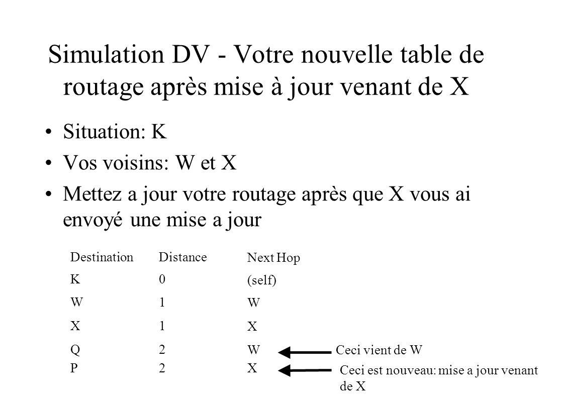 Simulation DV - Votre nouvelle table de routage après mise à jour venant de X Situation: K Vos voisins: W et X Mettez a jour votre routage après que X vous ai envoyé une mise a jour DestinationDistance Next Hop K0 (self) W1 W X1 X Q2 WCeci vient de W P2X Ceci est nouveau: mise a jour venant de X