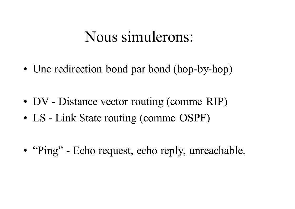 Table de routage Distance Vector (DV) telle que connue par ______ Heure: ___________ DestinationCoût total bond suivant Instructions: Commencer par vous même et vos voisins.