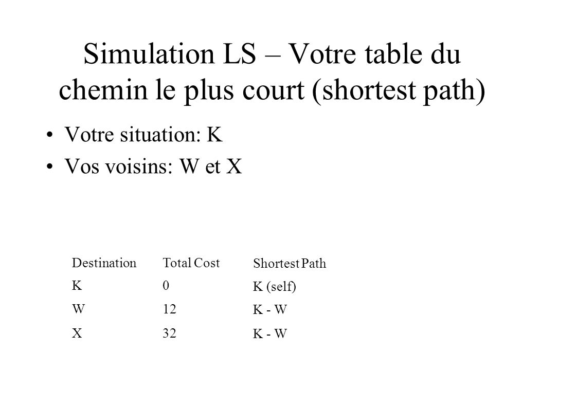 Simulation LS – Votre table du chemin le plus court (shortest path) Votre situation: K Vos voisins: W et X DestinationTotal Cost Shortest Path K0 K (self) W12 K - W X32 K - W
