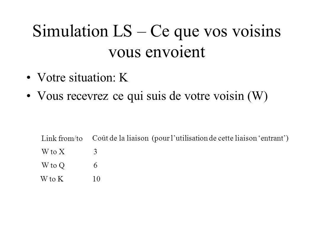 Simulation LS – Ce que vos voisins vous envoient Votre situation: K Vous recevrez ce qui suis de votre voisin (W) Link from/to W to X3 W to Q6 W to K10 Coût de la liaison (pour lutilisation de cette liaison entrant)
