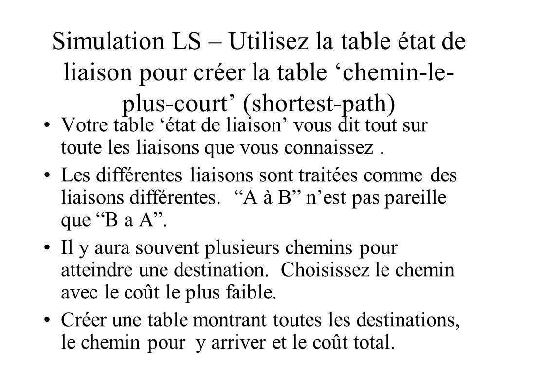 Simulation LS – Utilisez la table état de liaison pour créer la table chemin-le- plus-court (shortest-path) Votre table état de liaison vous dit tout sur toute les liaisons que vous connaissez.