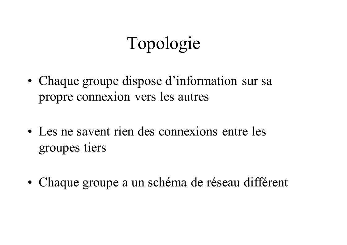Topologie Chaque groupe dispose dinformation sur sa propre connexion vers les autres Les ne savent rien des connexions entre les groupes tiers Chaque groupe a un schéma de réseau différent