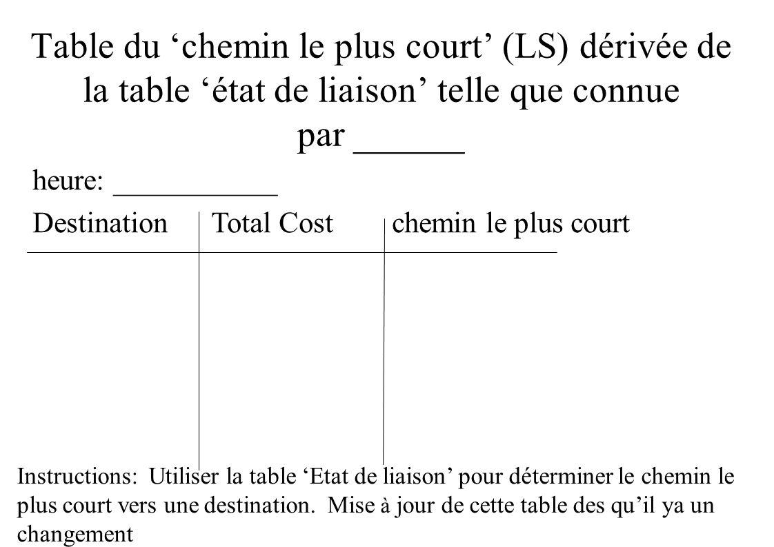 Table du chemin le plus court (LS) dérivée de la table état de liaison telle que connue par ______ heure: ___________ Destination Total Cost chemin le plus court Instructions: Utiliser la table Etat de liaison pour déterminer le chemin le plus court vers une destination.