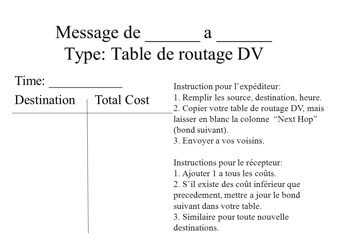 Message de ______ a ______ Type: Table de routage DV Time: ___________ Destination Total Cost Instruction pour lexpéditeur: 1.