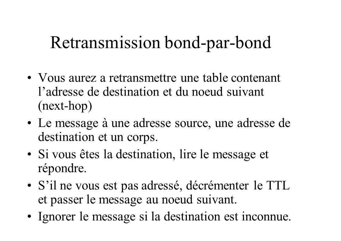 Retransmission bond-par-bond Vous aurez a retransmettre une table contenant ladresse de destination et du noeud suivant (next-hop) Le message à une adresse source, une adresse de destination et un corps.