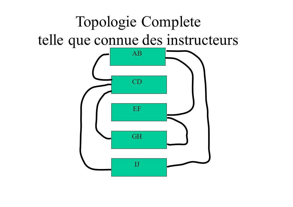 Topologie Complete telle que connue des instructeurs IJ GH EF CD AB