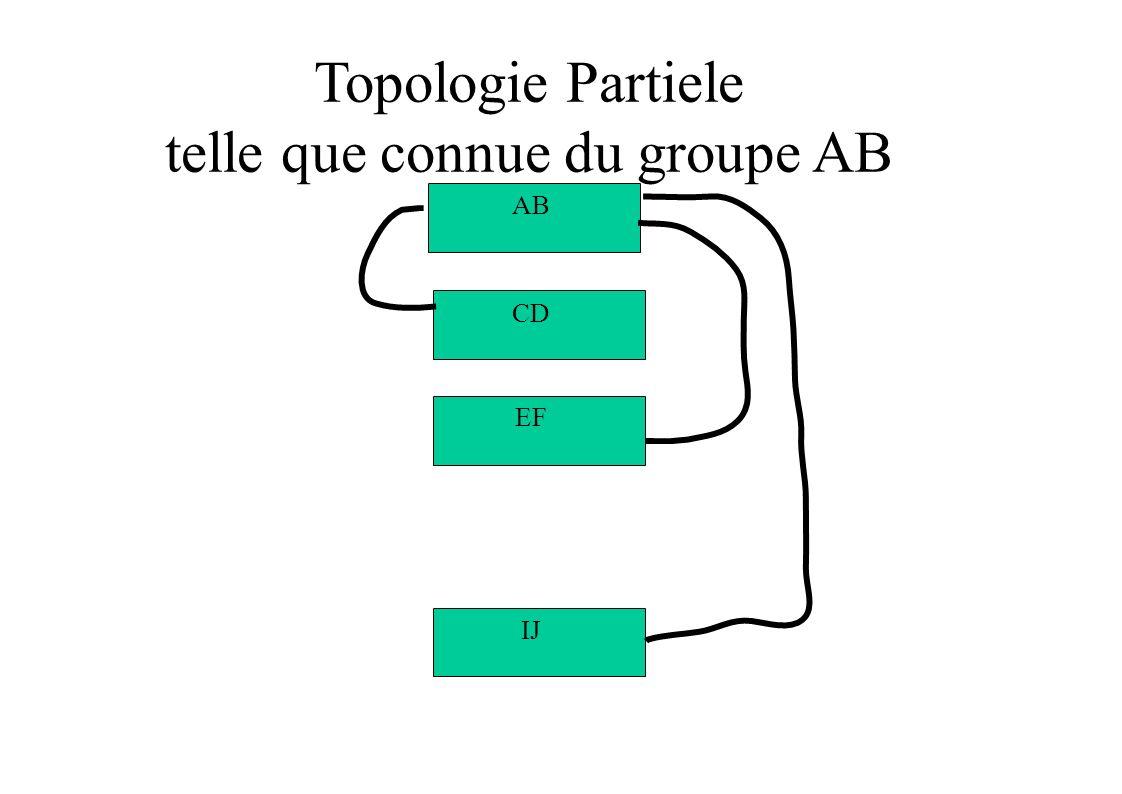 Topologie Partiele telle que connue du groupe AB IJ EF CD AB