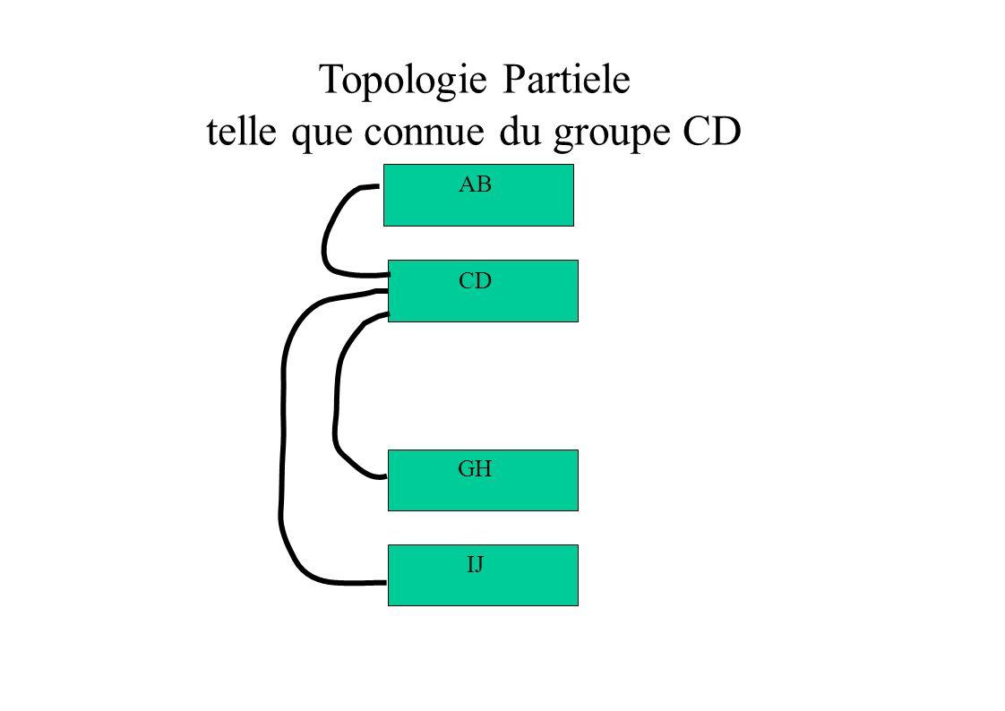 Topologie Partiele telle que connue du groupe CD IJ GH CD AB