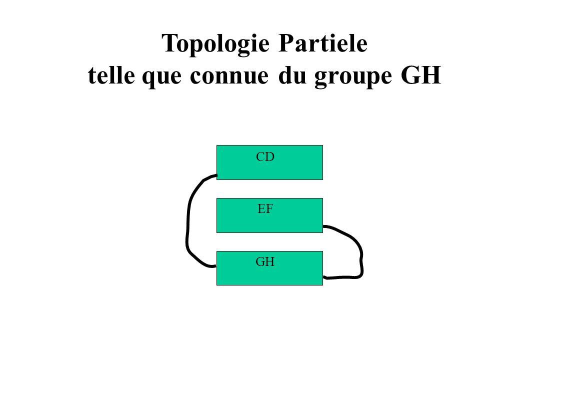 Topologie Partiele telle que connue du groupe GH GH EF CD