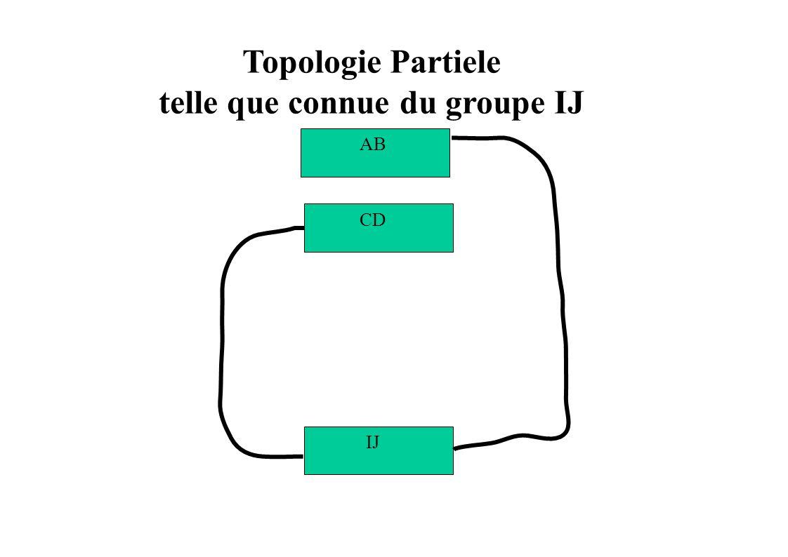 Topologie Partiele telle que connue du groupe IJ IJ CD AB