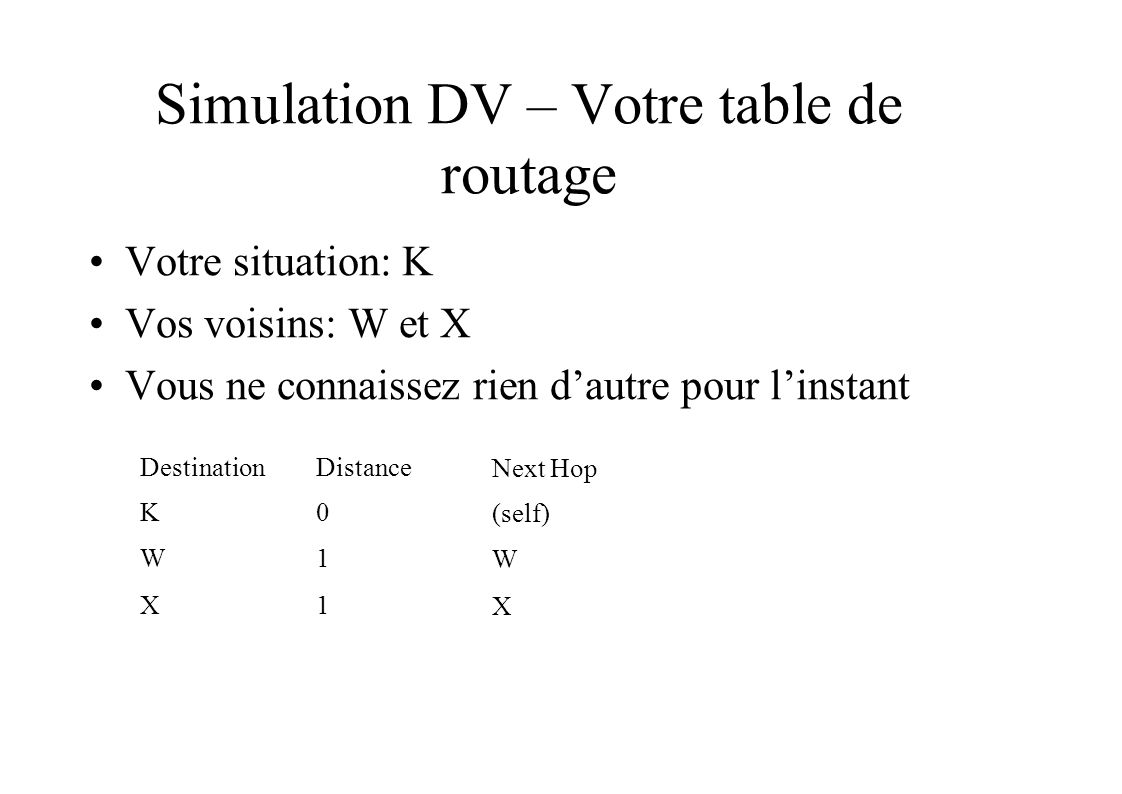 Simulation DV – Votre table de routage Votre situation: K Vos voisins: W et X Vous ne connaissez rien dautre pour linstant DestinationDistance Next Hop K0 (self) W1 W X1 X
