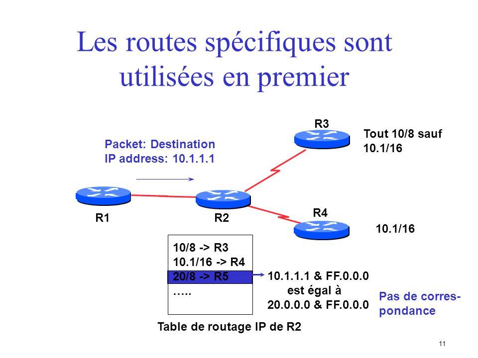 10 Les routes spécifiques sont utilisées en premier R2 R3 R1 R4 Tout 10/8 sauf 10.1/16 10/8 -> R3 10.1/16 -> R4 20/8 -> R5 ….. Table de routage IP de