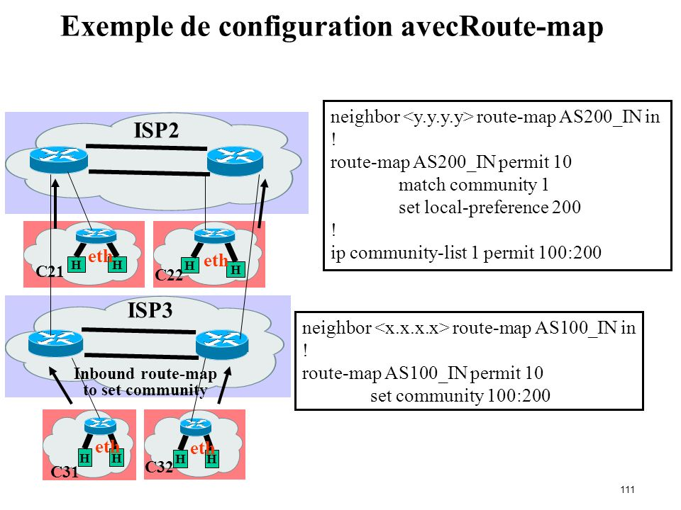 110 Route-map : clauses match & set Match Clauses Set Clauses AS-path Community IP address AS-path prepend Community Local-Preference MED Origin Weigh