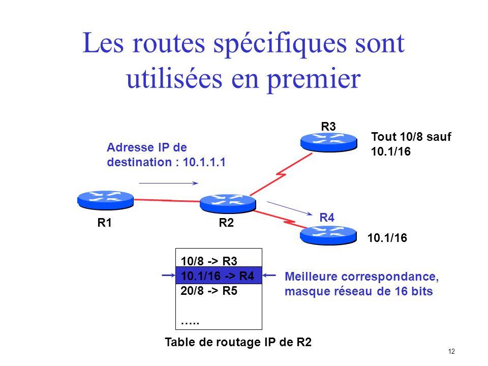 11 Les routes spécifiques sont utilisées en premier R2 R3 R1 R4 Tout 10/8 sauf 10.1/16 10/8 -> R3 10.1/16 -> R4 20/8 -> R5 ….. Table de routage IP de