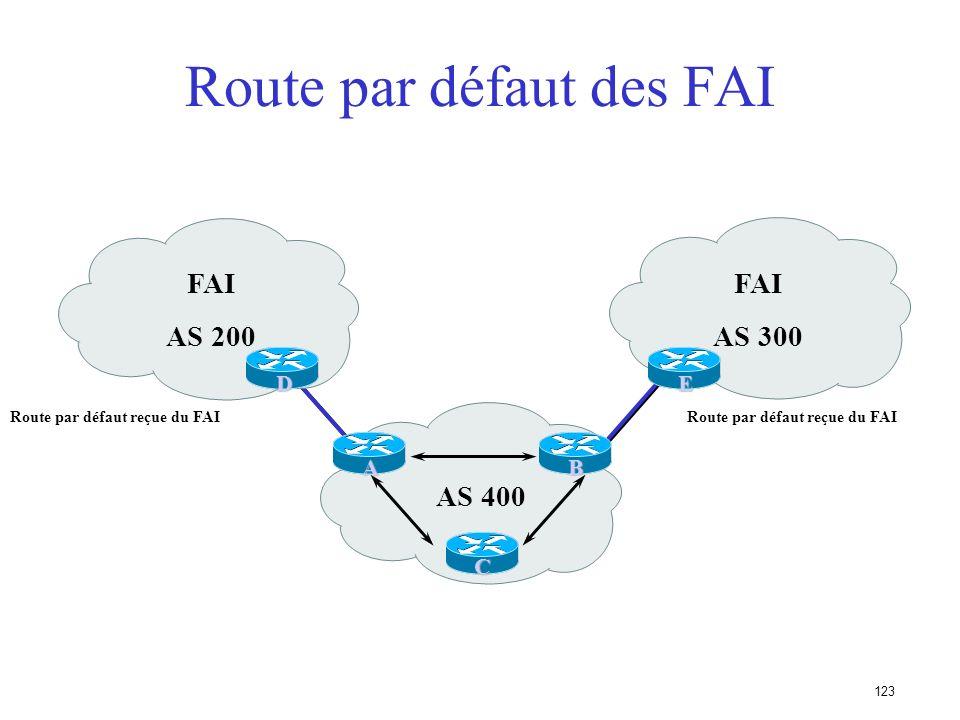 122 Route par défaut des FAI Permet déconomiser la mémoire et la puissance de calcul Le FAI envoie une route par défaut BGP –le métrique IGP permet de