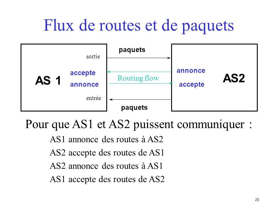 19 Système autonome (AS)... Caractérisé par un numéro dAS Il existe des numéros dAS privés et publics Exemples : –Prestataire de services Internet –Cl