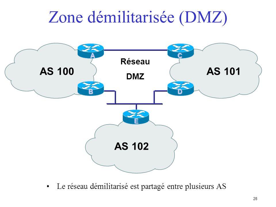 27 Hiérarchie dans les protocoles NAP local FDDI Autres FAI BGP4BGP4/Statique BGP4 / OSPF Clients BGP4 Note: la technologie FDDI était à la mode voilà