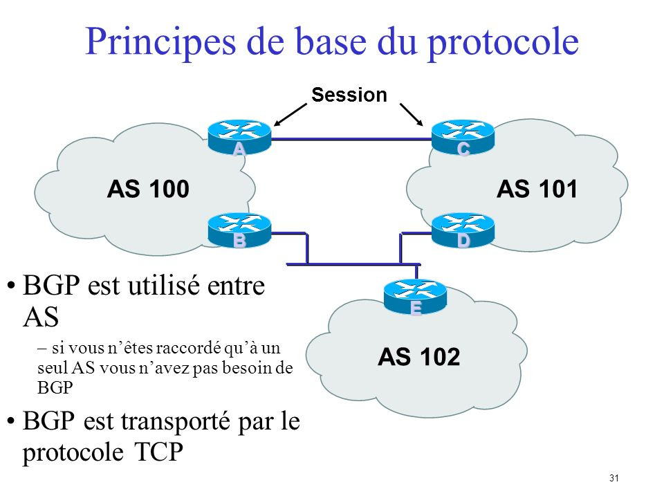 30 Bases de BGP Bases concernant le protocole Vocabulaire Messages Exploitation dun routeur BGP Types de sessions BGP (eBGP/iBGP) Comment annoncer les