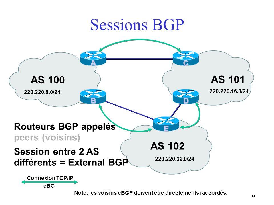 35 Bases de BGP... Chaque AS est le point de départ dun ensemble de préfixes (NLRI) Les préfixes sont échangés dans les sessions BGP Plusieurs chemins