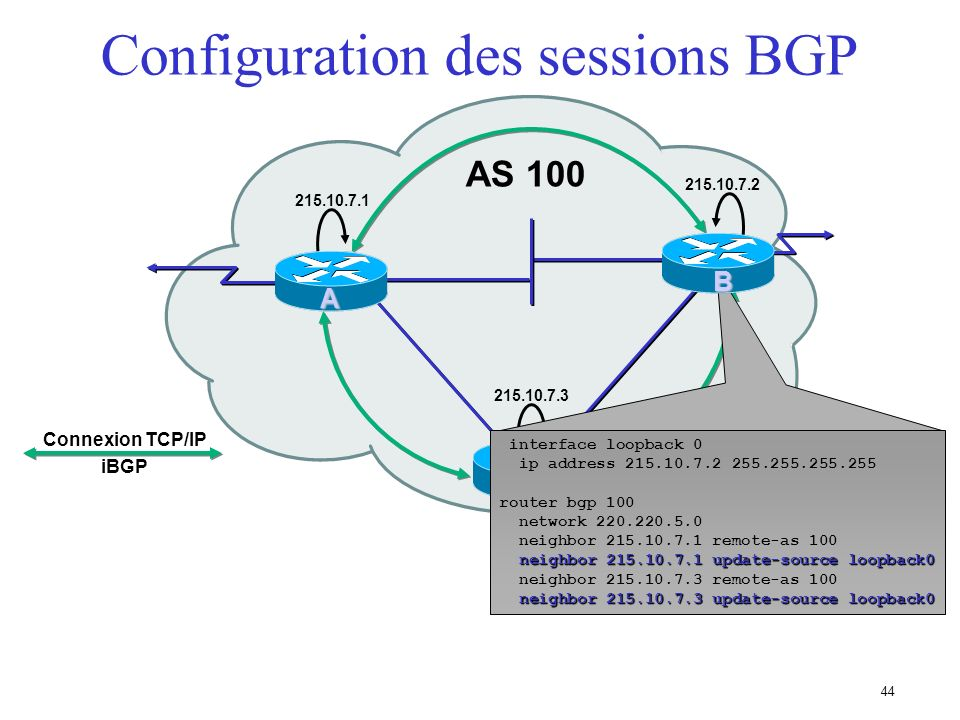43 iBGP TCP/IP Peer Connection Configuration des sessions BGP AS 100 A 215.10.7.1 215.10.7.2 215.10.7.3 C B interface loopback 0 ip address 215.10.7.1 255.255.255.255 router bgp 100 network 220.220.1.0 neighbor 215.10.7.2 remote-as 100 neighbor 215.10.7.2 update-source loopback0 neighbor 215.10.7.2 update-source loopback0 neighbor 215.10.7.3 remote-as 100 neighbor 215.10.7.3 update-source loopback0 neighbor 215.10.7.3 update-source loopback0 A