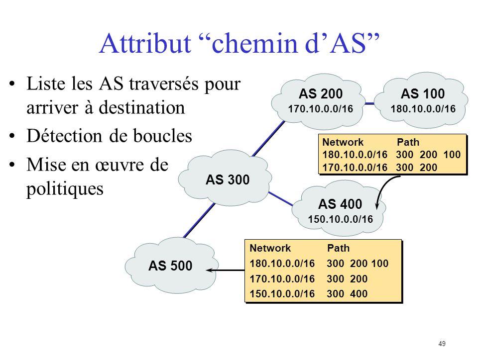 48 Mise à jour BGP Attributs Permet de transporter des informations liées au préfixe –Chemin dAS –Adresse IP du next-hop –Local preference (préférence