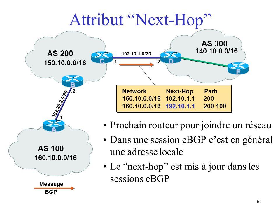 50 160.10.0.0/16 150.10.0.0/16 192.10.1.0/30.2 AS 100 AS 200 Network Next-Hop Path 160.10.0.0/16 192.20.2.1 100 C Attribut Next-Hop.1 Message BGP B A.