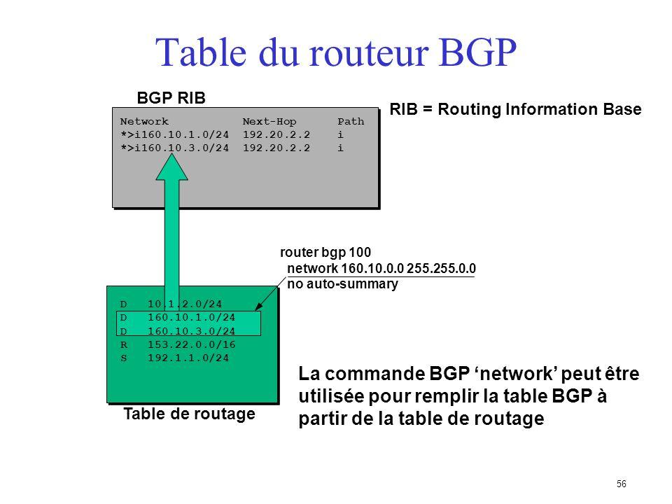 55 Mises à jour BGP - Suppression de routes AS 321 AS 123 192.168.10.0/24 192.192.25.0/24.1.2 x Rupture de connexion Message BGP Withdraw Routes 192.1