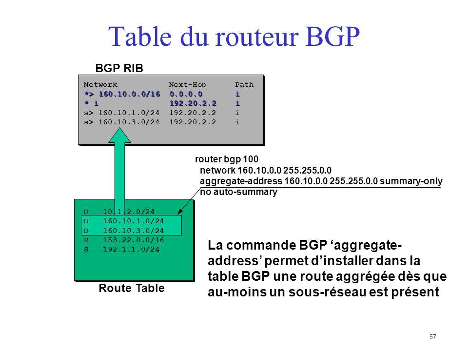 56 Table du routeur BGP BGP RIB D 10.1.2.0/24 D 160.10.1.0/24 D 160.10.3.0/24 R 153.22.0.0/16 S 192.1.1.0/24 Network Next-Hop Path router bgp 100 netw