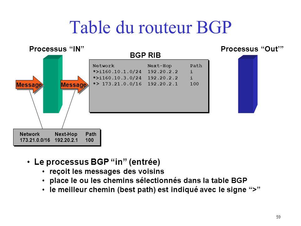 58 La commande BGP redistribute permet de remplir la table BGP à partir de la table de routage en appliquant des règles spécifiques Table du routeur B