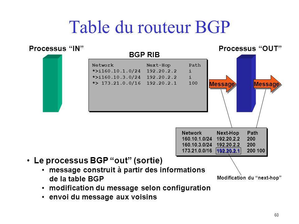 59 Table du routeur BGP BGP RIB Processus IN Message Network Next-Hop Path 173.21.0.0/16 192.20.2.1 100 * 173.21.0.0/16 192.20.2.1 100 Le processus BG