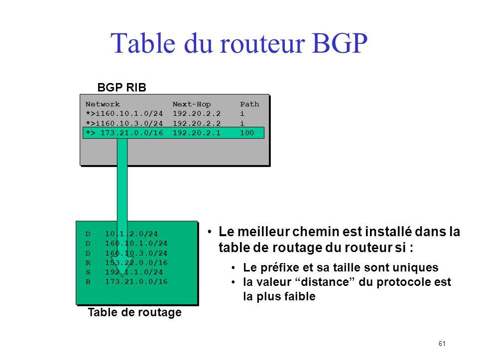 60 Table du routeur BGP Processus OUT Network Next-Hop Path 160.10.1.0/24 192.20.2.2 200 160.10.3.0/24 192.20.2.2 200 173.21.0.0/16 192.20.2.2 200 100