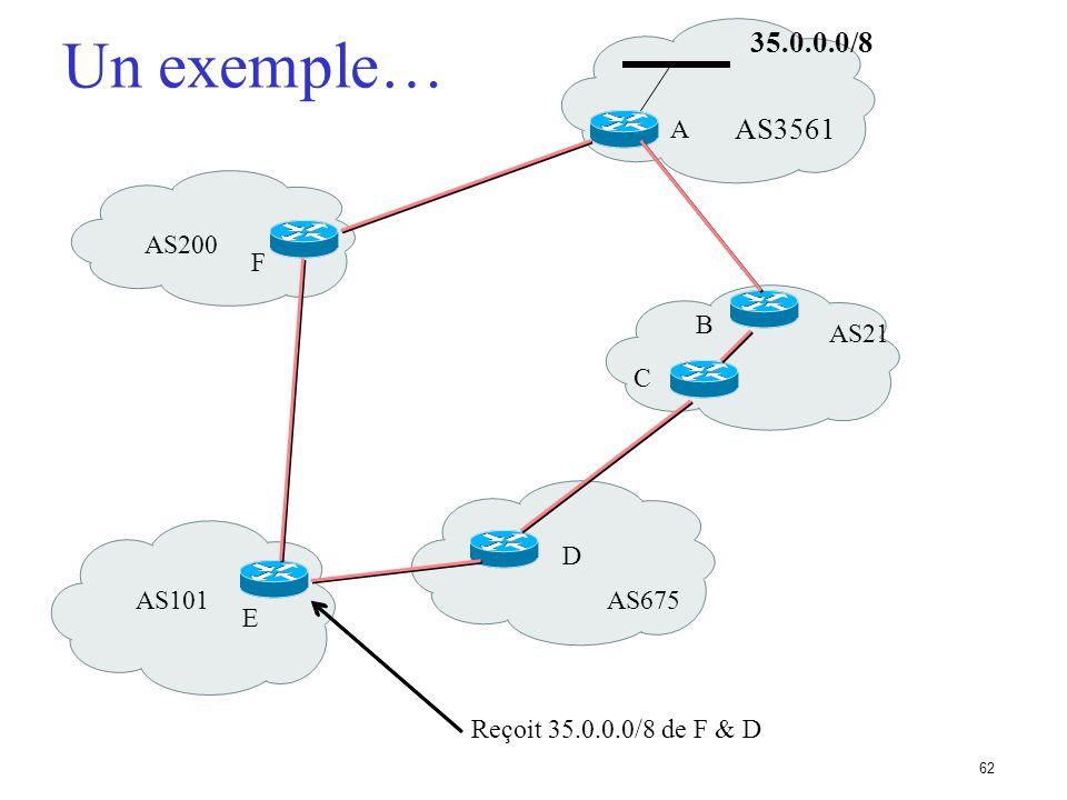 61 Table du routeur BGP BGP RIB D 10.1.2.0/24 D 160.10.1.0/24 D 160.10.3.0/24 R 153.22.0.0/16 S 192.1.1.0/24 Network Next-Hop Path *>i160.10.1.0/24 19