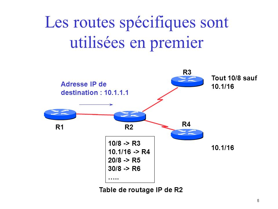 7 Routage IP Route par défaut (default route) –indique où expédier un paquet si la table de routage ne contient pas une route spécifique –cest une con
