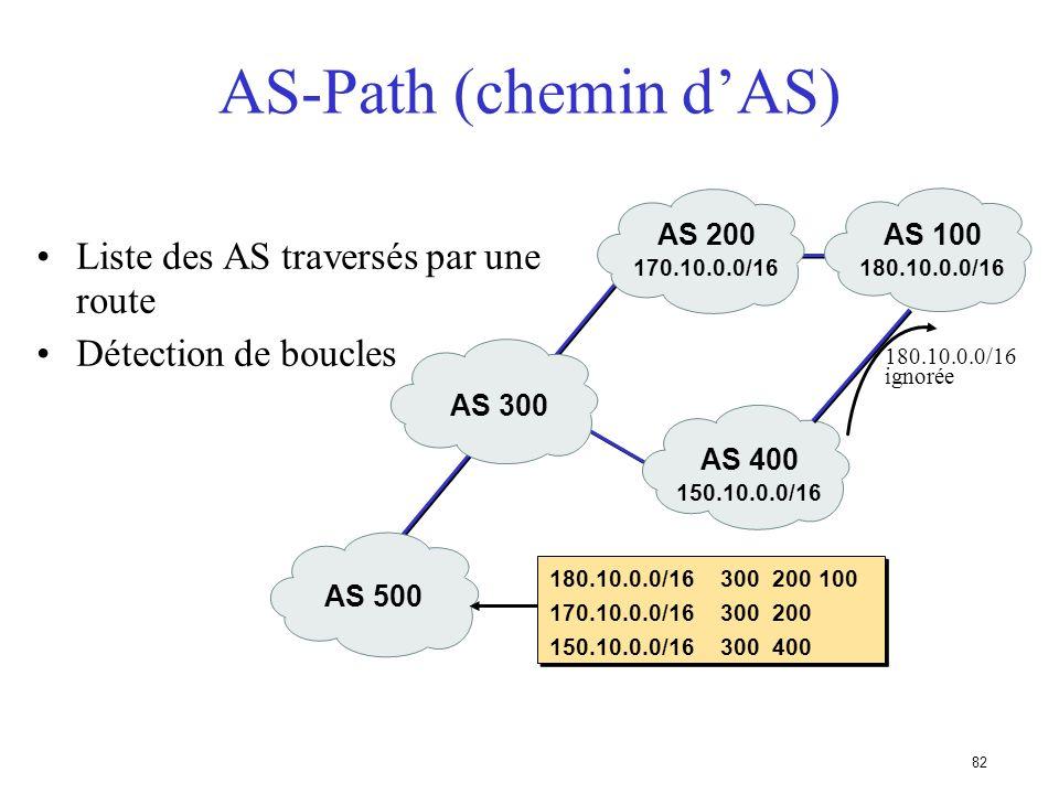 81 AS-PATH (chemin dAS) Attribut mis à jour par le routeur envoyant un message BGP, en y ajoutant son propre numéro dAS Contient la liste des AS trave