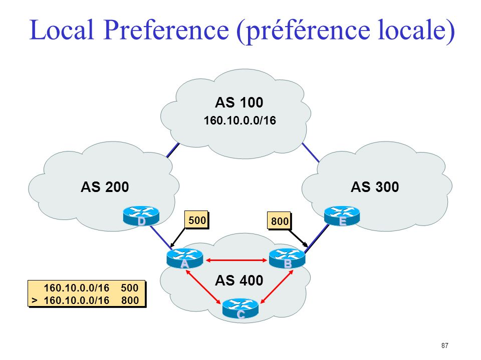 86 Local Preference (préfence locale) Obligatoire pour iBGP, non utilisé dans eBGP Valeur par défaut chez Cisco : 100 Paramètre local à un AS Permet d