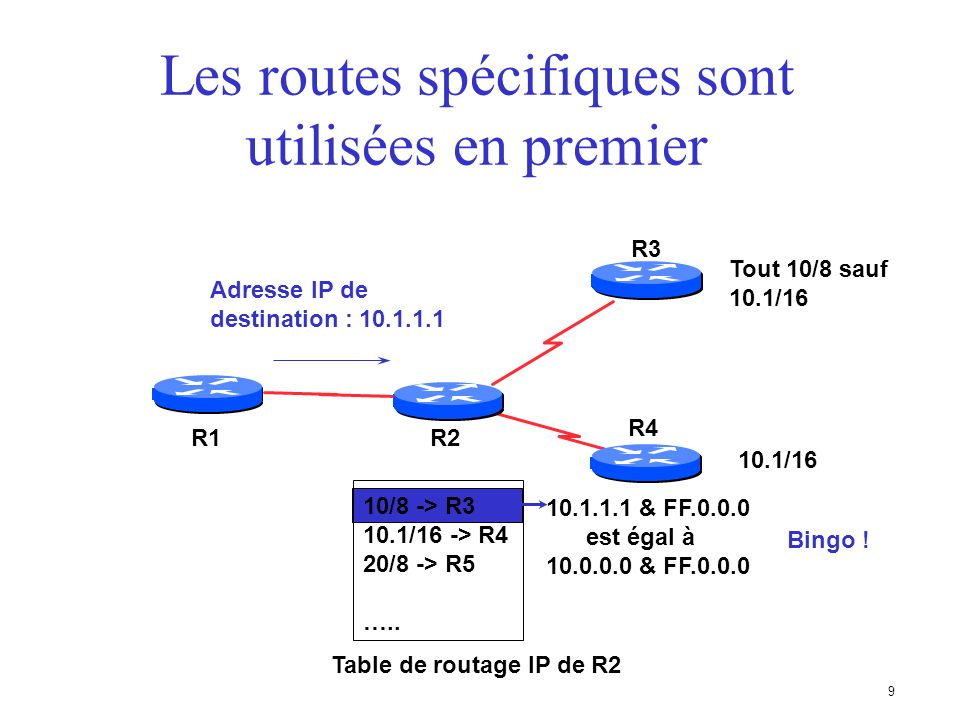 8 Les routes spécifiques sont utilisées en premier R2 R3 R1 R4 Tout 10/8 sauf 10.1/16 Adresse IP de destination : 10.1.1.1 10/8 -> R3 10.1/16 -> R4 20