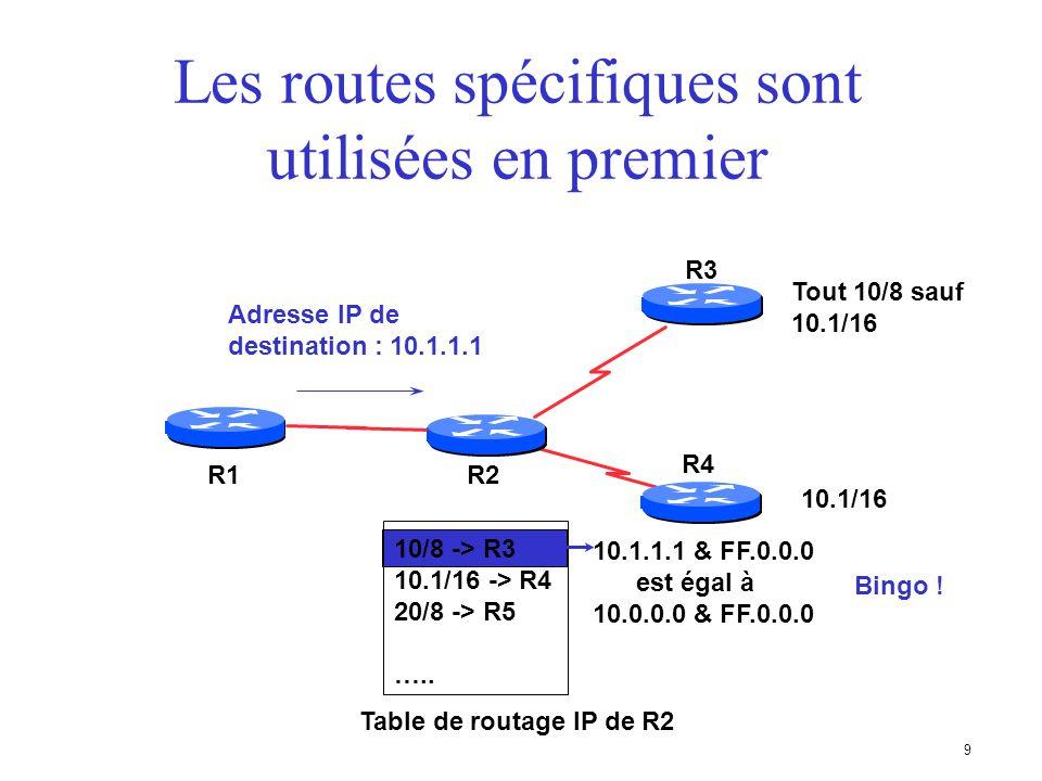 89 Multi-Exit Discriminator (MED) AS 201 AS 200 192.68.1.0/24 C AB 192.68.1.0/24 1000192.68.1.0/24 2000 Chemin choisi