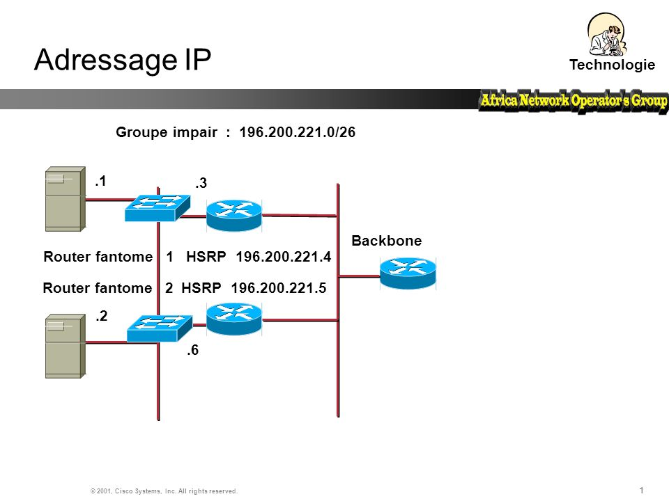11 © 2001, Cisco Systems, Inc. All rights reserved. 1 Adressage IP Technologie Groupe impair : 196.200.221.0/26 Backbone.1.2 Router fantome 1 HSRP 196