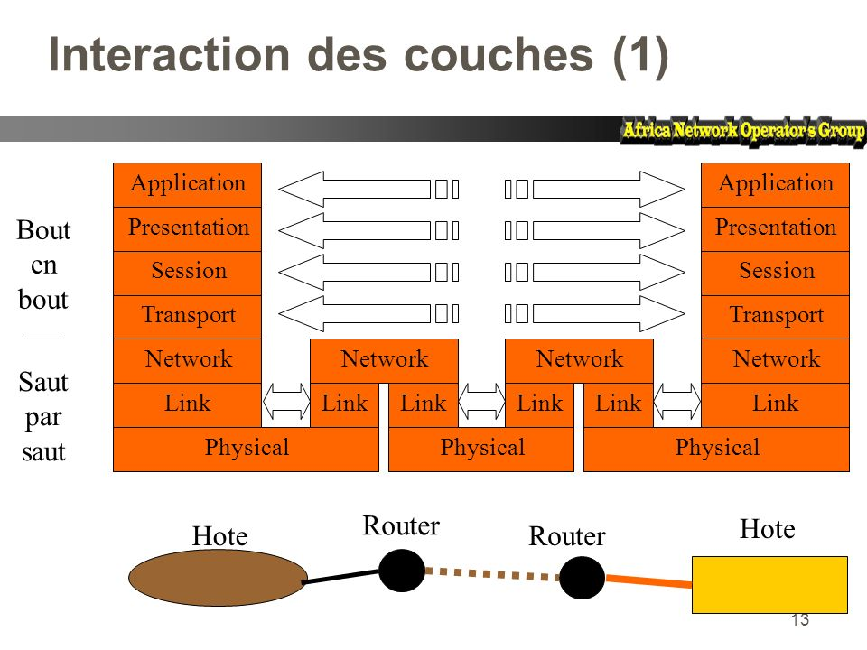 13 Interaction des couches (1) Hote Router Hote Application Presentation Session Transport Network Link Physical Network Link Network Link Application