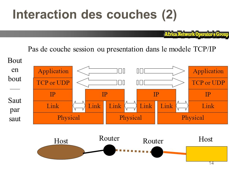 14 Interaction des couches (2) Host Router Host Application TCP or UDP IP Link Physical IP Link IP Link Application TCP or UDP IP Link Physical Saut p
